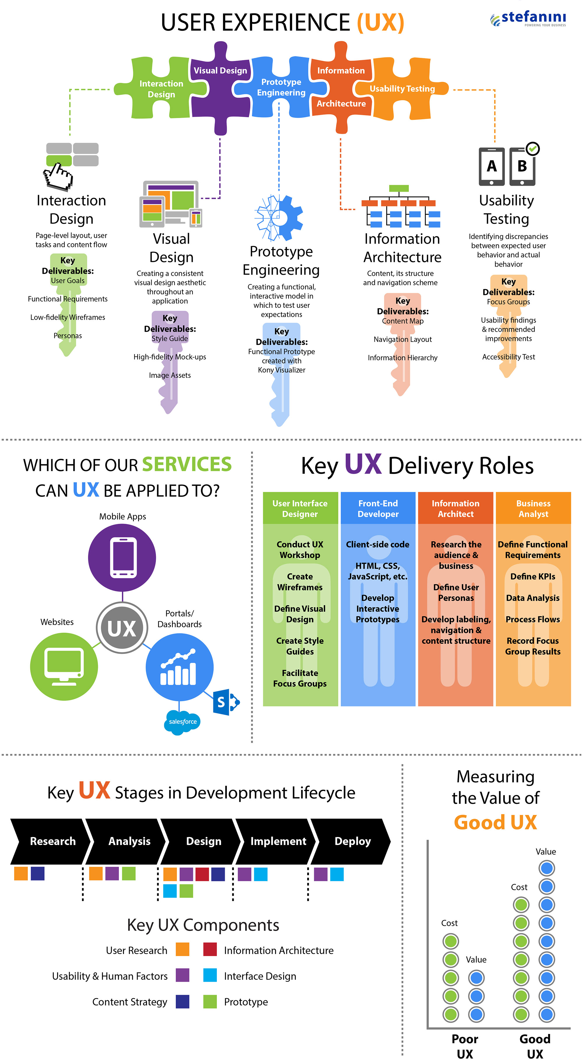Stefanini, Inc - UX Infographic Design